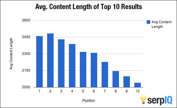 serp1q content length for seo ranking