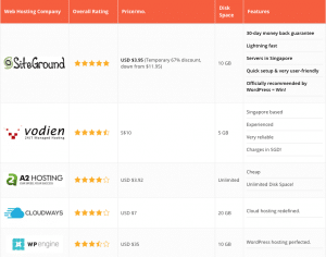 web hosting cost singapore